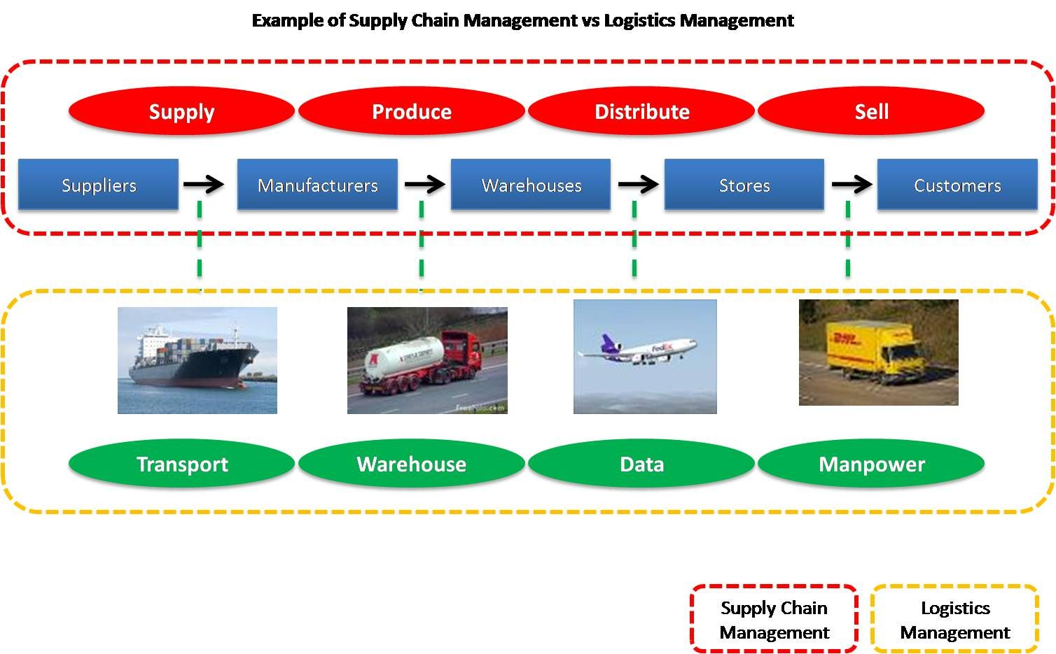 2 what is the relationship between channels of distribution and logistics