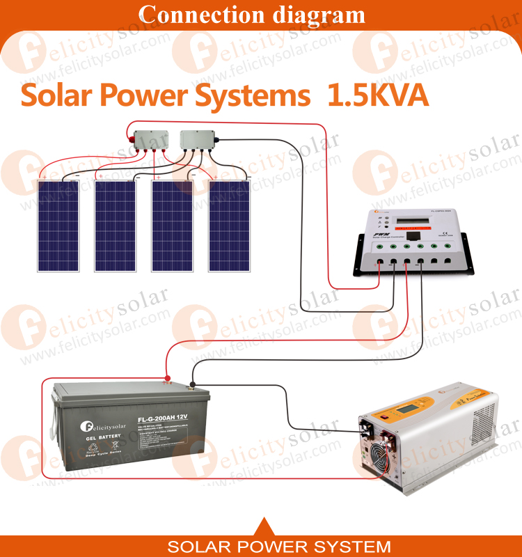Felicity Solar Limited Off Grid 5kva Solar Power System For Home Use View Solar Power System Felicitysolar Product Details From Guangzhou Felicity Solar Techn Solar Power Solar Power System Solar Technology