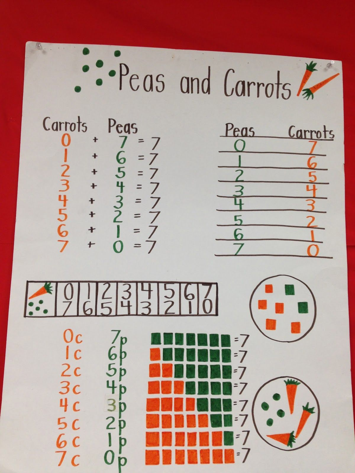 Here S A Nice Anchor Chart On Composing Decomposing