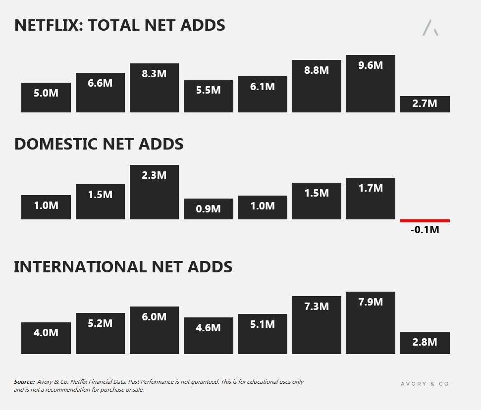 Stocks Fall On Weak Earningsonly Follow Aggregate Earnings Data Not The Headlines There Will Obviously Be Bad Quarters Throughou Earnings Netflix Stock Market
