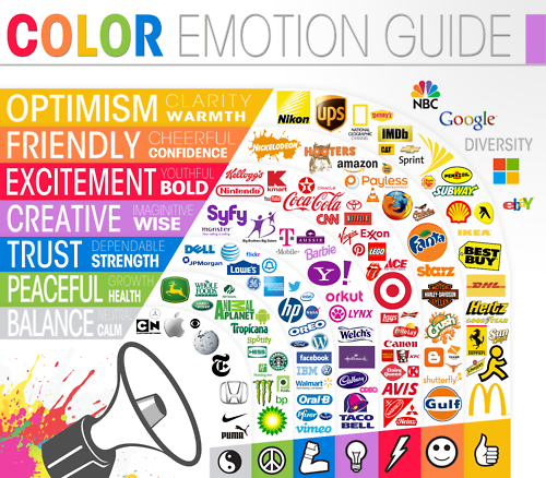 This Is Something I Used To Research Logos And It Also Shows What Colors Represent In Liked The Diffe Meaning Of Seeing Which
