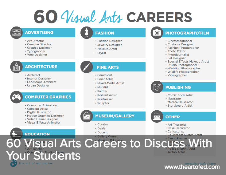 60 Visual Arts Careers To Discuss With Your Students The Art Of Education University Art Careers Visual Arts Careers Visual Art