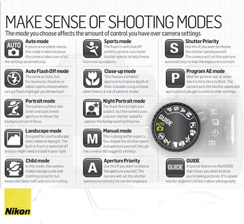 Nikon Dslr Cheat Sheet Various Shooting Modes
