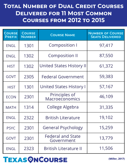 Total Number Of Dual Credit Courses Delivered For 11 Most Common Courses College Credit High School Graduation Life Skills