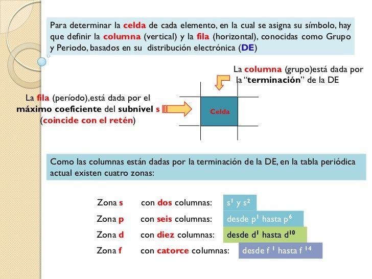 Tabla periodica y configuracin electronica qumica pinterest tabla periodica y configuracin electronica urtaz Image collections