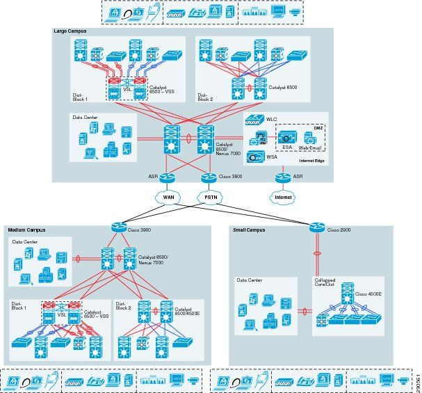 Unified Access Design Guide