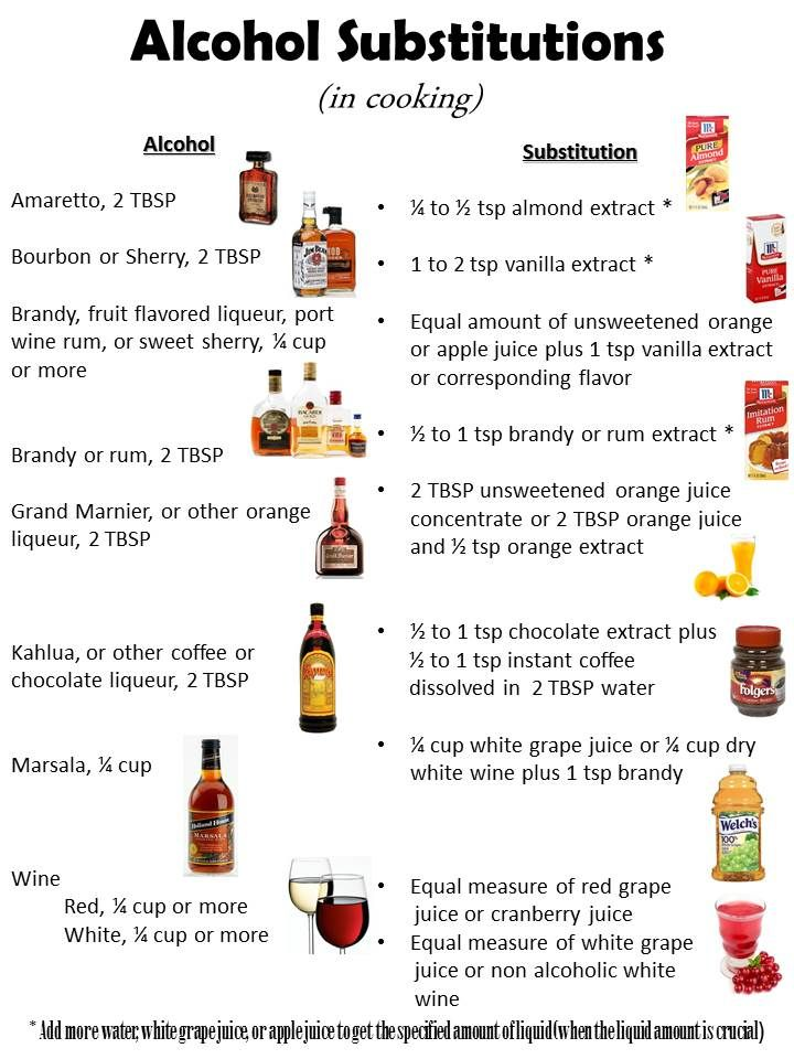Substitutes for alcohol in recipes alcohol substitutions www substitutes for alcohol in recipes alcohol substitutions sweetdashofsass forumfinder Gallery
