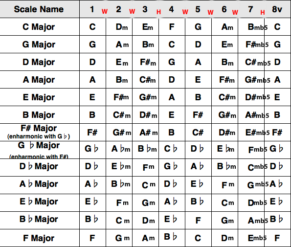 All Guitar Chords: The Figure Is A Chart Displaying The Chords In All 12