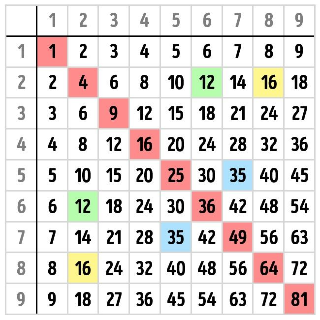 Cómo aprenderte las tablas de multiplicar de memoria y no morir en ...
