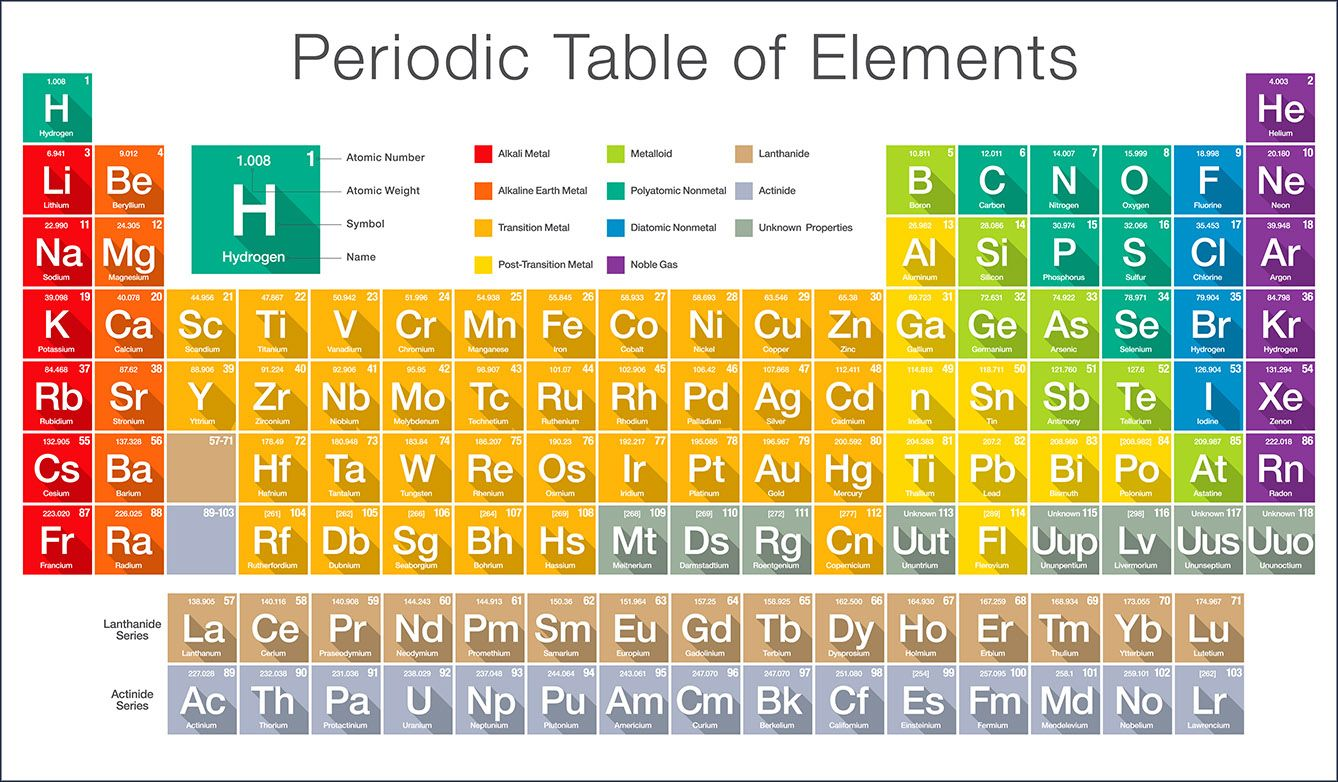 Giving Life The Periodic Table Relypsa Inc Periodic Table Gcse Chemistry What Is An Element