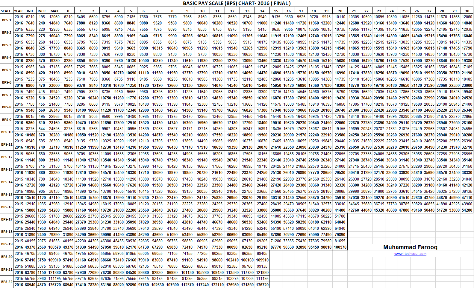 younique pay scale