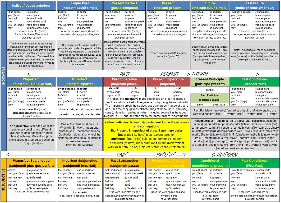 French Pronunciation Cheat Sheet French Verbs Conjugation French Verbs French Tenses [ 843 x 1165 Pixel ]