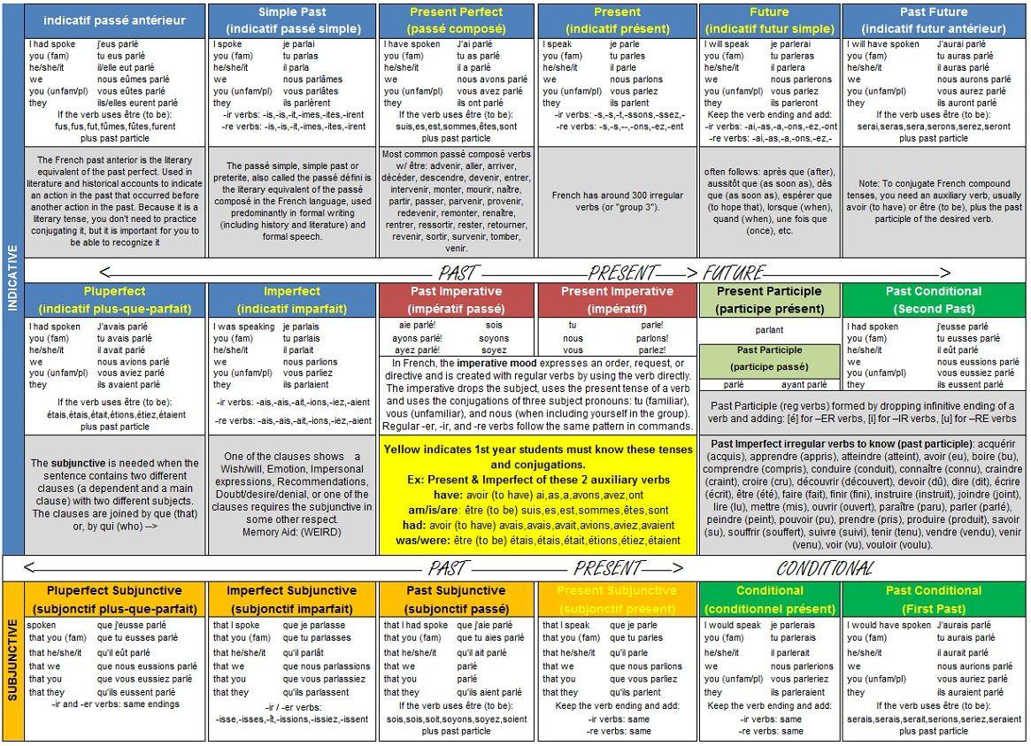 French Pronunciation Cheat Sheet