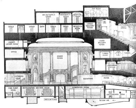 Floor plan for the Roxy Theater back stage area. | Cinema ...
