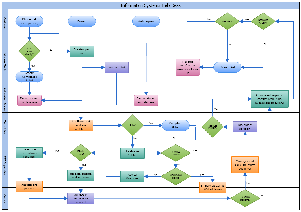 Tips For Creating Flow Charts