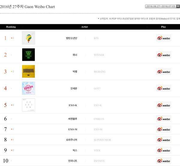 BTS #1 most popular group