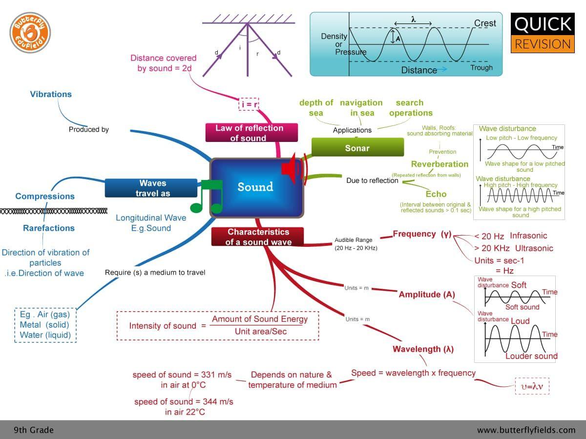 Sound Concept Map Grade 9