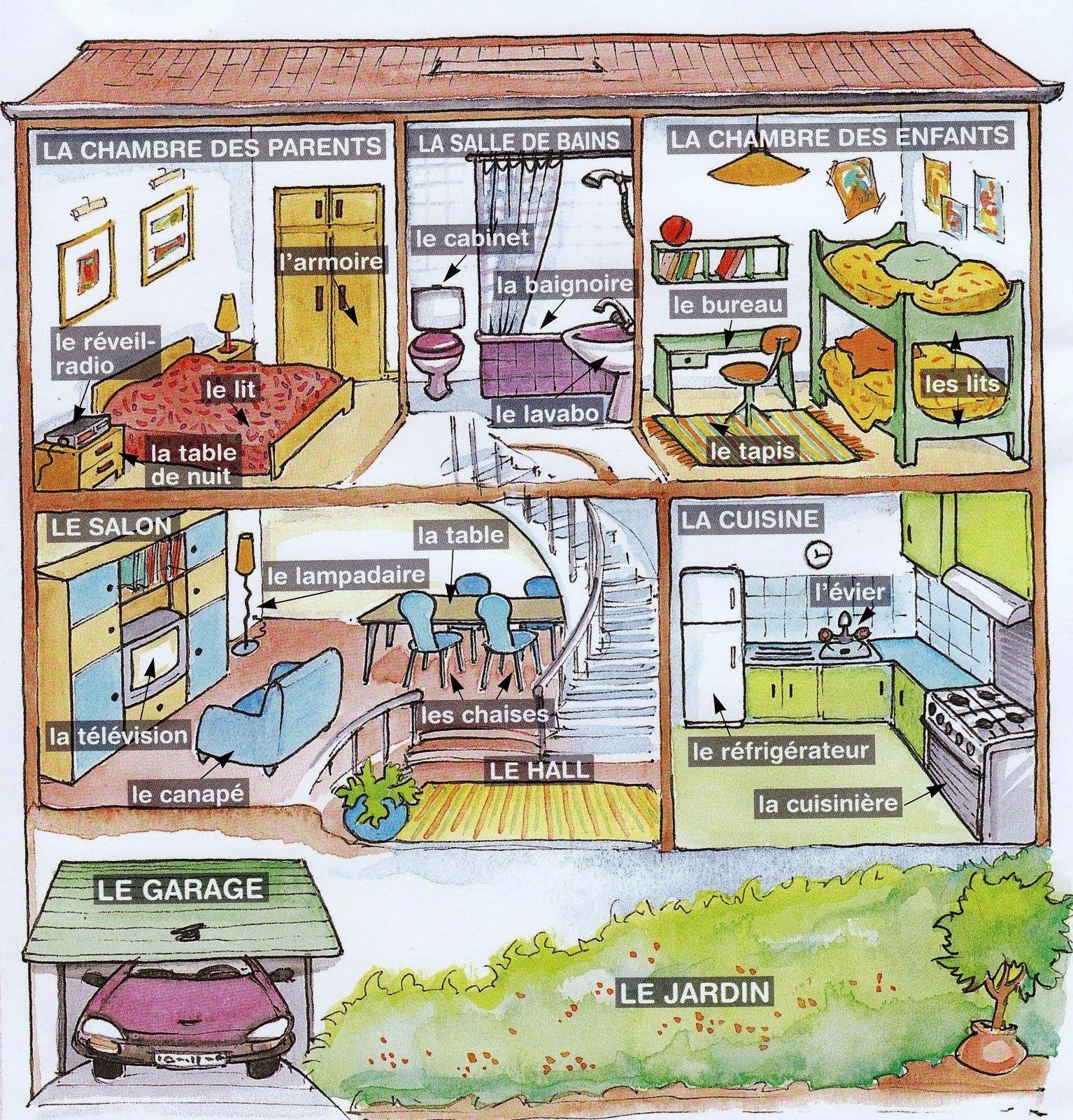 Ripasso facile descrivere la casa in francese for Disegno interno casa