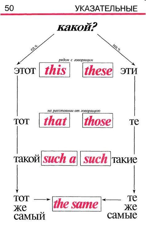 Grammatika Anglijskogo Yazyka V Ta Grammatika Anglijskij Yazyk Anglijskij