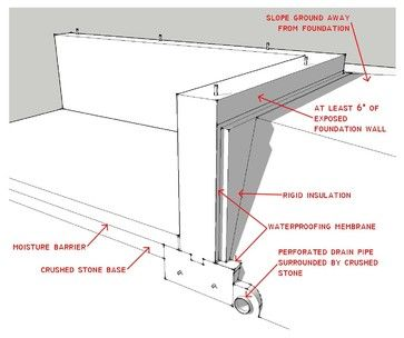 other parts of the waterproofing system: a polyethylene vapor