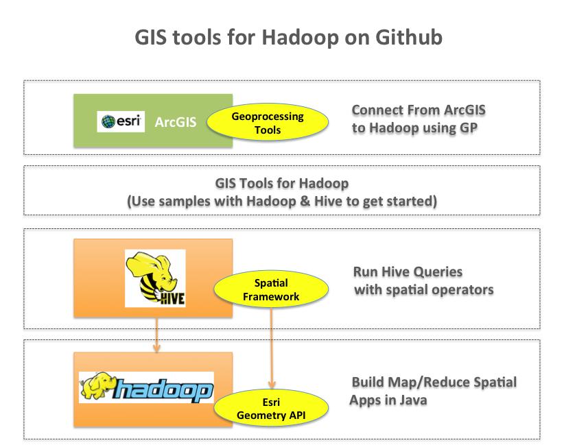 gis tools for hadoop GIS Tools for Hadoop by Esri | Sciencey stuff | Pinterest
