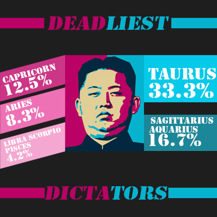 Are you as lethal as these 3 types of dictators