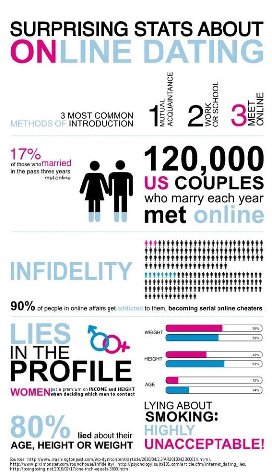 online dating site stats