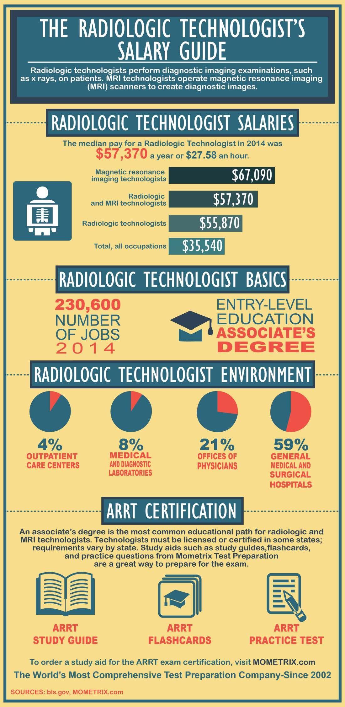 The Radiologic Technologist's Salary Guide | School | Radiology