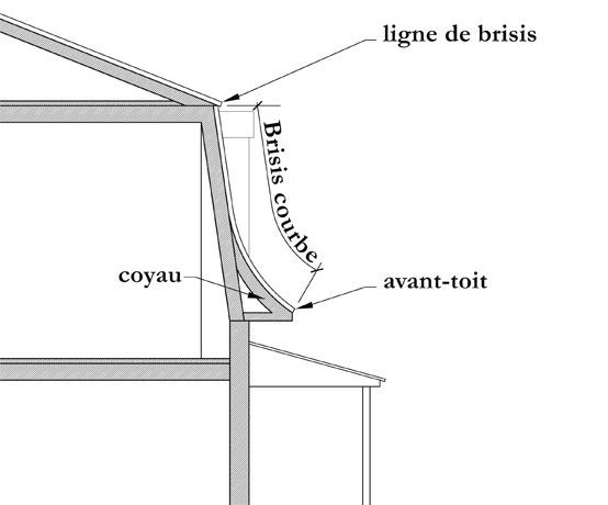 La maison à toit mansardé - Culture et Patrimoine Deschambault-Grondines | Home Ideas ...