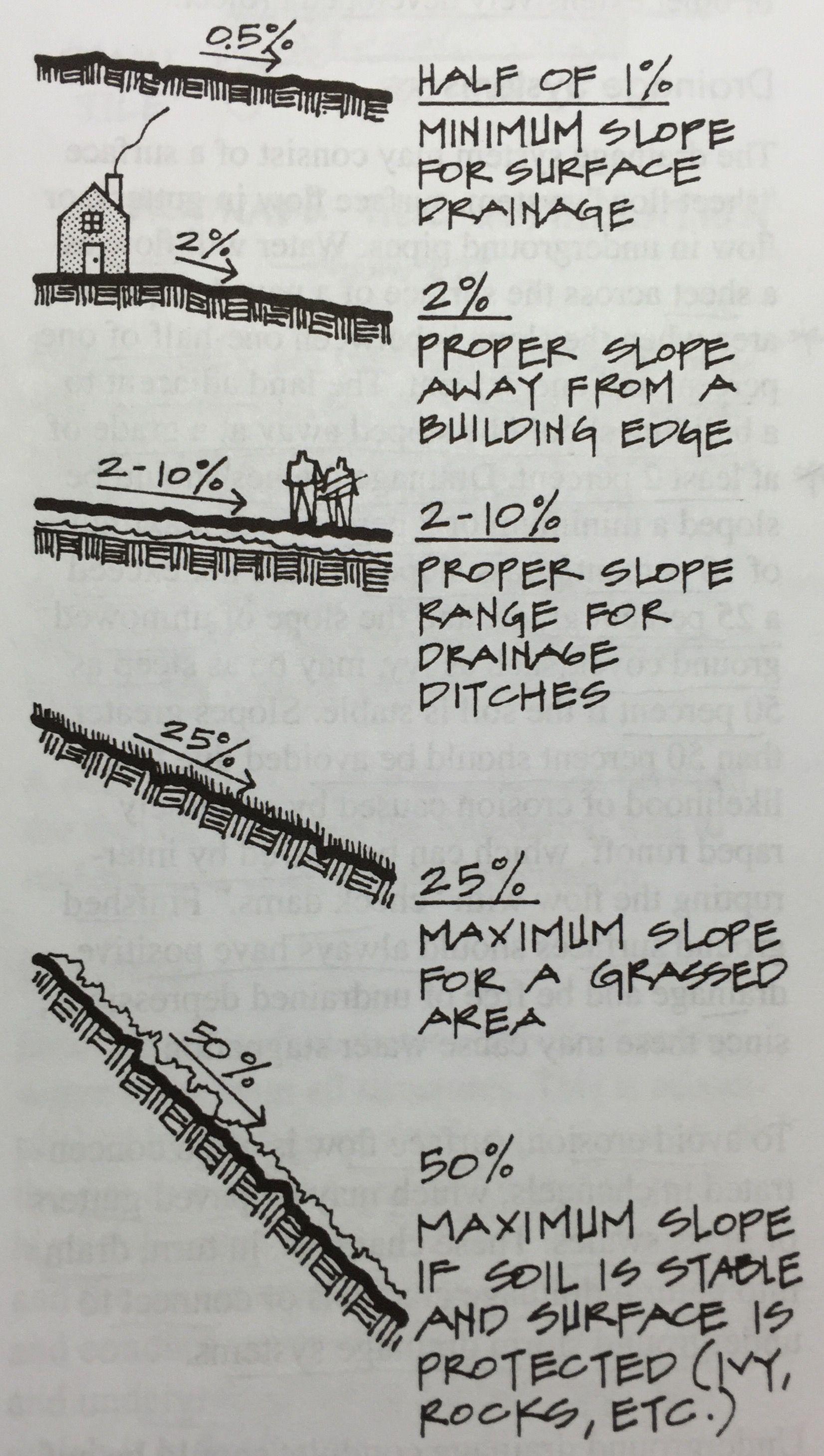 0 3%-1% = Underground storm drains  0 4-1 4% = Underground sewer