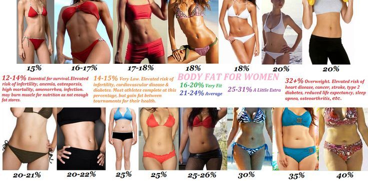 18% body fat percentage women - Google Search