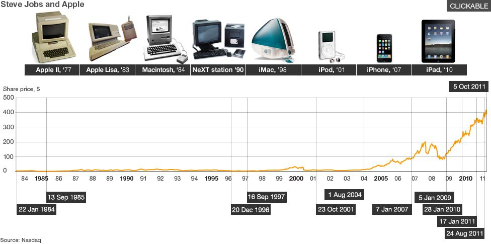 Macintosh Computer Timeline