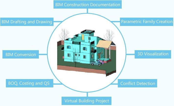 How To Plan Building Construction Projects Using Bim For More Information Please Visit Us Building Construction Building Information Modeling Construction