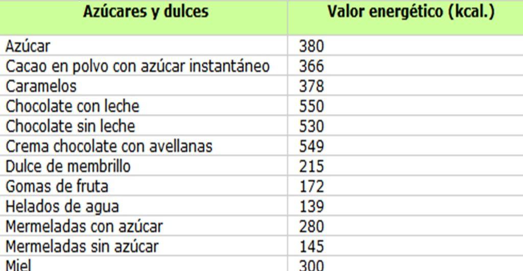 Alimentos Y Sus Calorias Una Buena Alimentación Gomitas De Frutas Alimentos Calorias De Los Alimentos