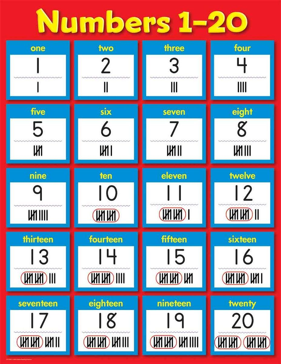 1-20 Number Chart for Preschool | Alphabet and Numbers Learning ...