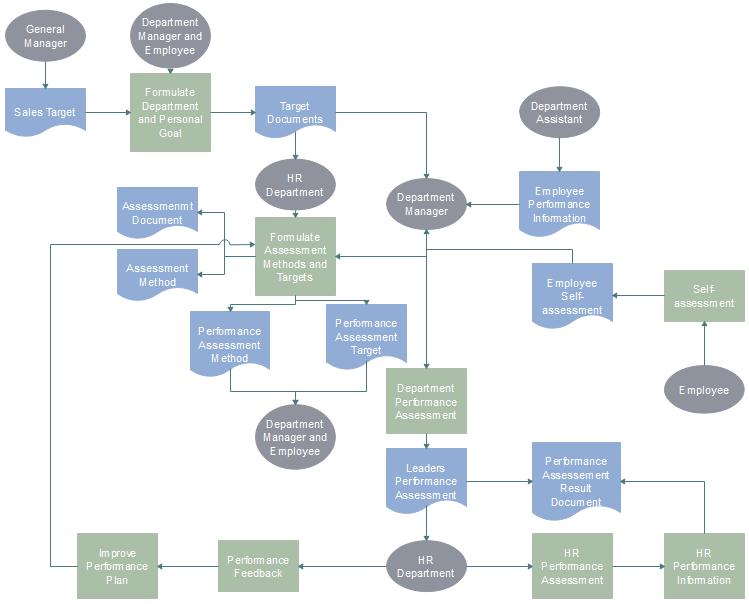 Employee Performance Evaluation Flowchart  Flowchart