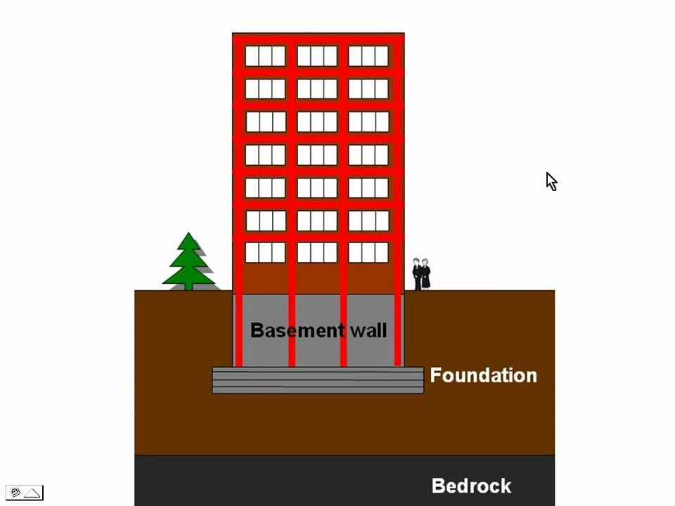 Floating Foundations Vs Caisson Pile Foundations Building Foundation Foundation Floating