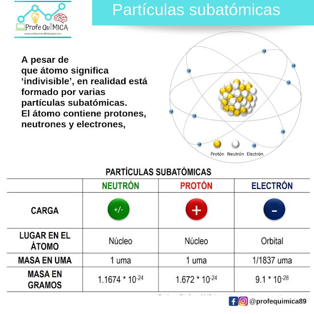 Cuáles son las partículas subatómicas que conforman el átomo? en ...