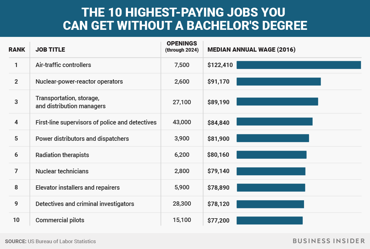 The 10 Highest Paying Jobs That Don T Require A Bachelor S Degree High Paying Jobs Bachelors Degree Job