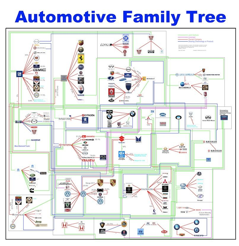 Automotive Family Tree All Things Auto Family Tree Chart Auto