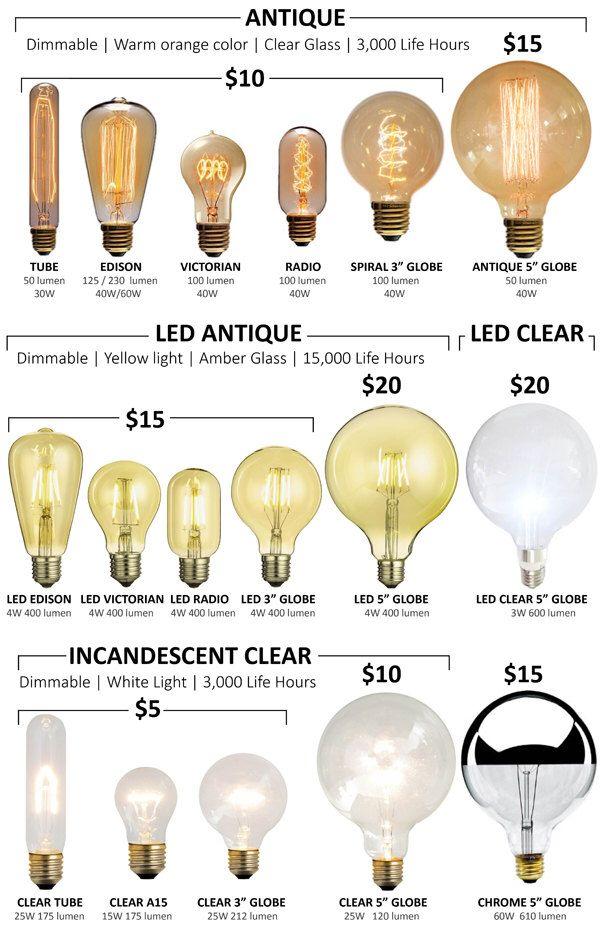Led Bulbs And Antique Bulbs Modern Low Energy Light Bulbs