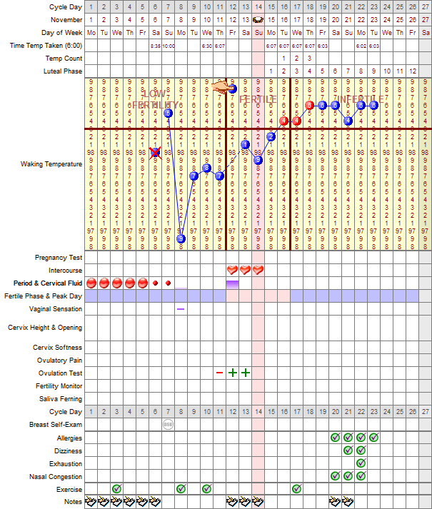 Free printable fertility tracking charts from Taking ...