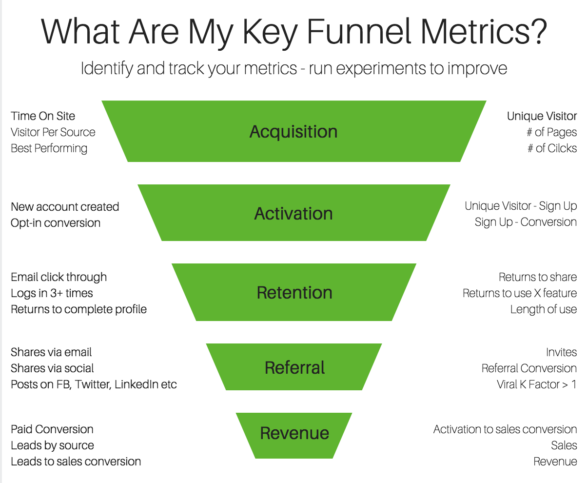 Audacieux Digital Marketing Funnel KPIs | Digital Marketing | Digital OF-54