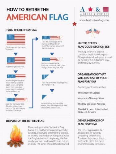 Flag Infographic Sept 2015 1024 American Flag Flag Etiquette Flag Code