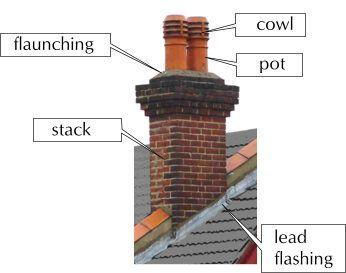 Chimney Architecture Details Brick Chimney Old Houses
