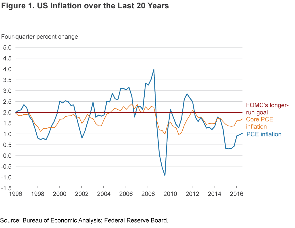 Figure 1 Us Inflation Over The Last 20 Years 20 Years Years Percents