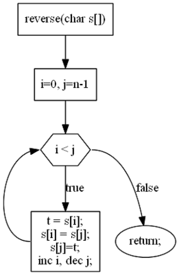 iterative algorithm to reverse String in place in Java