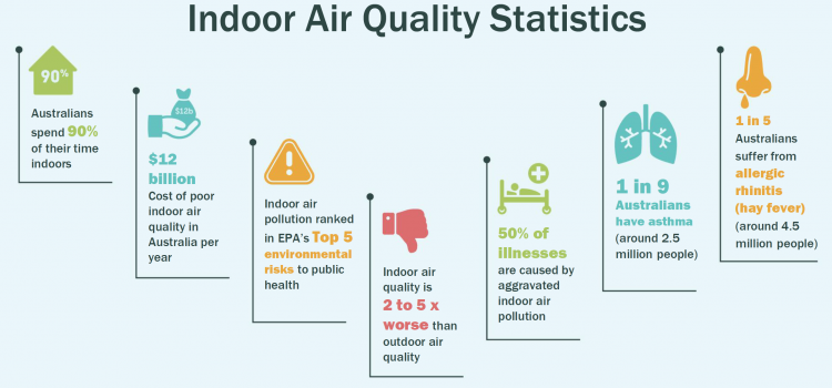 Indoor Air Quality Infographic Air purifier, Indoor air