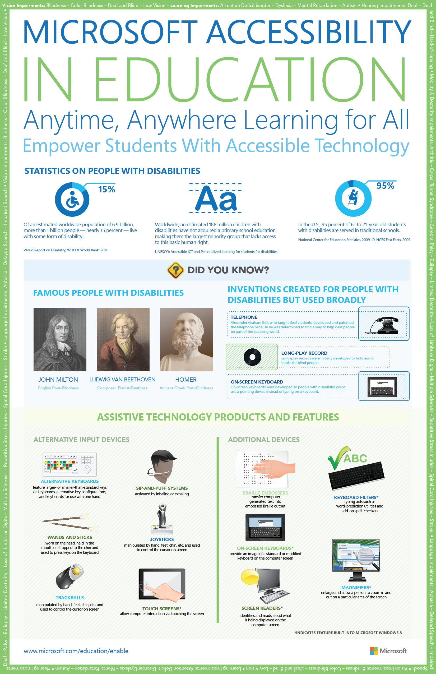 Accessibility In The Classroom Living Skills Educational Technology Assistive Technology