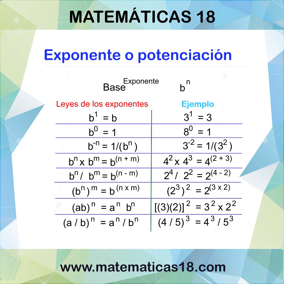 Leyes De Los Exponentes Cursos De Matematicas Leyes De Los Exponentes Curiosidades Matematicas